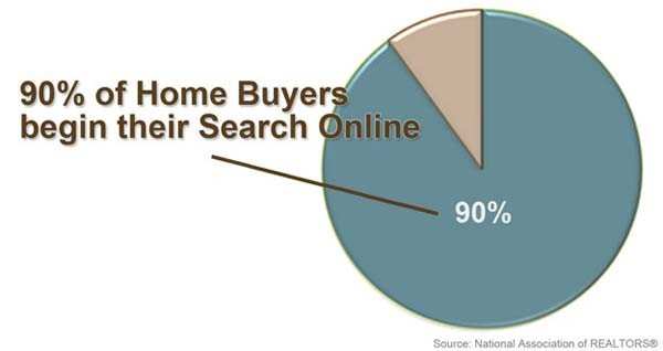 Where Home Buyers Start their Search in Queens